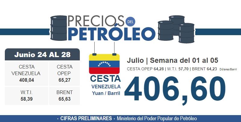 Petróleo venezolano bajó $0,26 cerrando la semana en $59,09 (-0,43%)